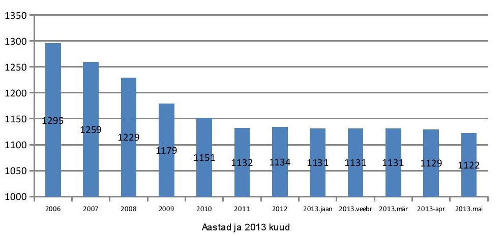 Elanike arvu graafik juuni 2013 kodulehele